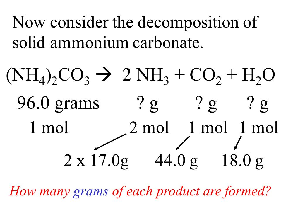 Now consider the decomposition of solid ammonium carbonate. (NH 4 ) 2 CO 3  2 NH 3 + CO 2 + H 2 O 96.0 grams? g How many grams of each product are fo
