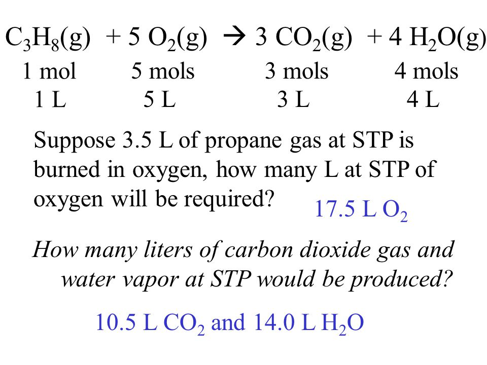 C 3 H 8 (g) + 5 O 2 (g)  3 CO 2 (g) + 4 H 2 O(g ) 1 mol 5 mols3 mols4 mols Suppose 3.5 L of propane gas at STP is burned in oxygen, how many L at STP of oxygen will be required.