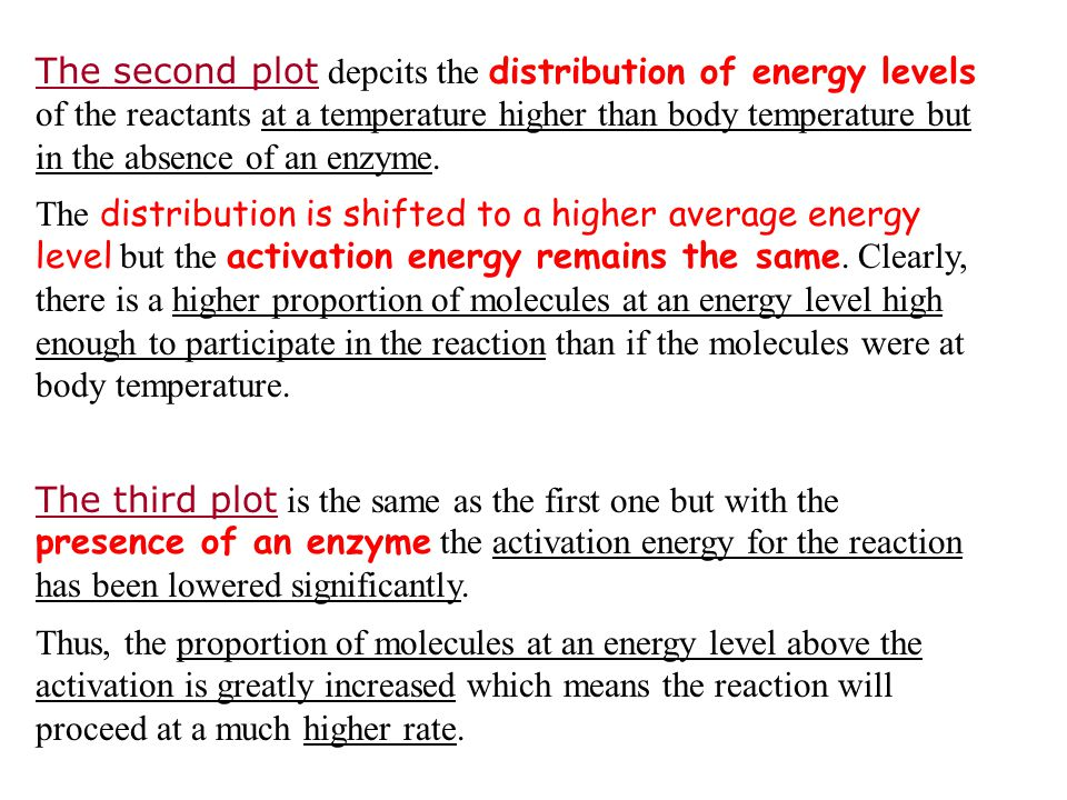 The second plot depcits the distribution of energy levels of the reactants at a temperature higher than body temperature but in the absence of an enzy