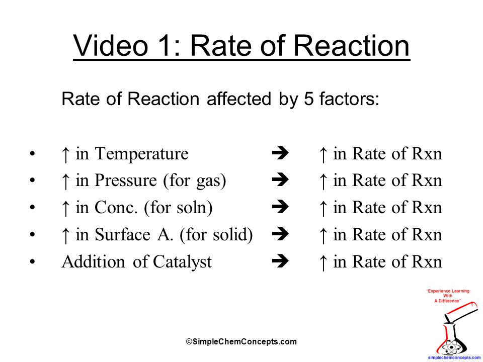 Video 1: Rate of Reaction Rate of Reaction affected by 5 factors: ↑ in Temperature  ↑ in Rate of Rxn ↑ in Pressure (for gas)  ↑ in Rate of Rxn ↑ in Conc.