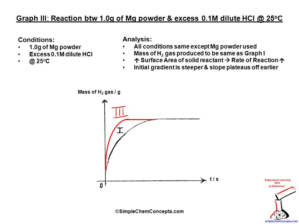 Graph Ⅲ : Reaction btw 1.0g of Mg powder & excess 0.1M dilute HCl @ 25 o C Conditions: 1.0g of Mg powder Excess 0.1M dilute HCl @ 25 o C Analysis: All conditions same except Mg powder used Mass of H 2 gas produced to be same as Graph Ι  Surface Area of solid reactant  Rate of Reaction  Initial gradient is steeper & slope plateaus off earlier Mass of H 2 gas / g t / s ©SimpleChemConcepts.com