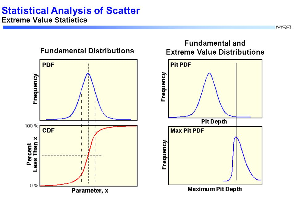 XXX Statistical Analysis of Scatter Extreme Value Statistics Fundamental Distributions Fundamental and Extreme Value Distributions