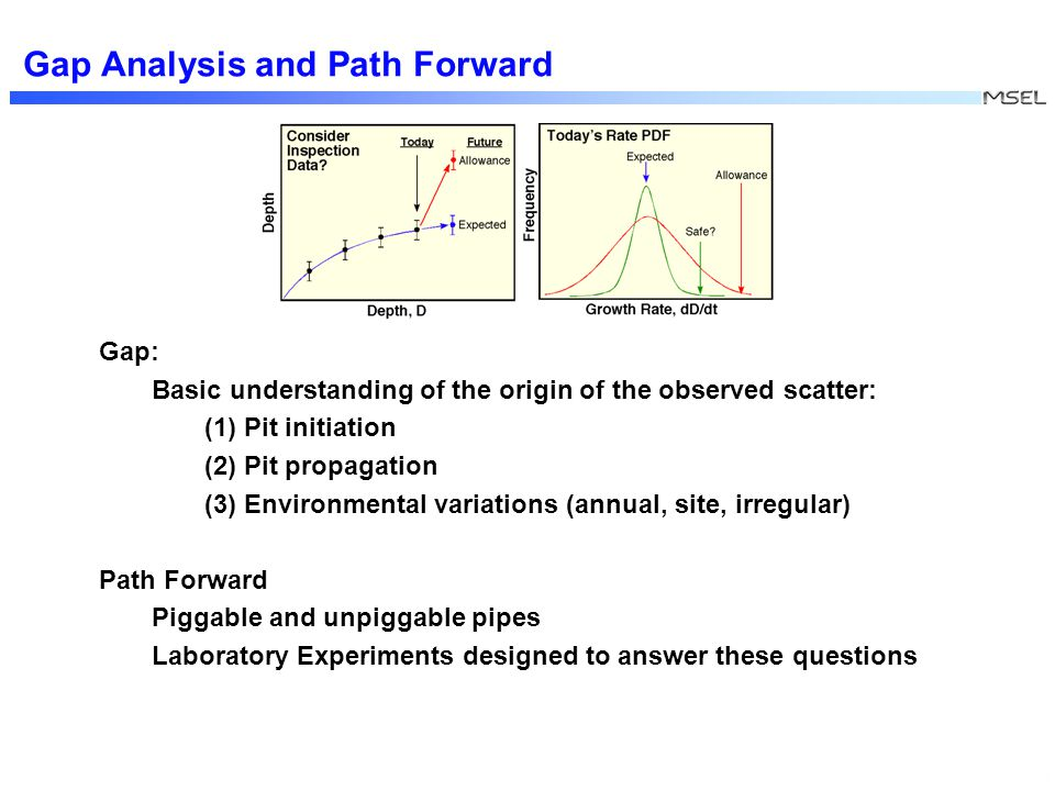 XXX Gap Analysis and Path Forward Gap: Basic understanding of the origin of the observed scatter: (1) Pit initiation (2) Pit propagation (3) Environmental variations (annual, site, irregular) Path Forward Piggable and unpiggable pipes Laboratory Experiments designed to answer these questions