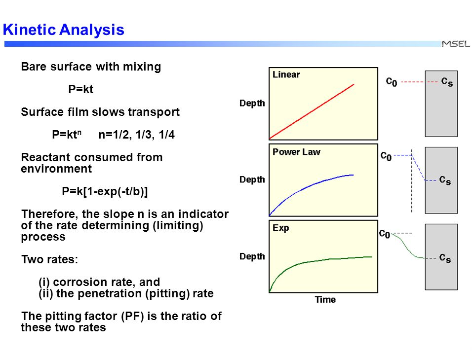 XXX Kinetic Analysis Bare surface with mixing P=kt Surface film slows transport P=kt n n=1/2, 1/3, 1/4 Reactant consumed from environment P=k[1-exp(-t/b)] Therefore, the slope n is an indicator of the rate determining (limiting) process Two rates: (i) corrosion rate, and (ii) the penetration (pitting) rate The pitting factor (PF) is the ratio of these two rates