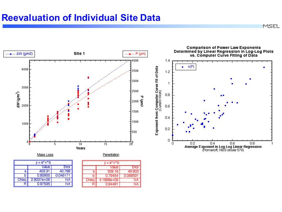XXX Comparison of Exponent Distributions