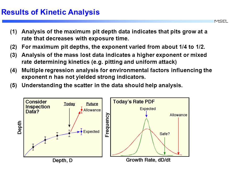 XXX Results of Kinetic Analysis (1) Analysis of the maximum pit depth data indicates that pits grow at a rate that decreases with exposure time.