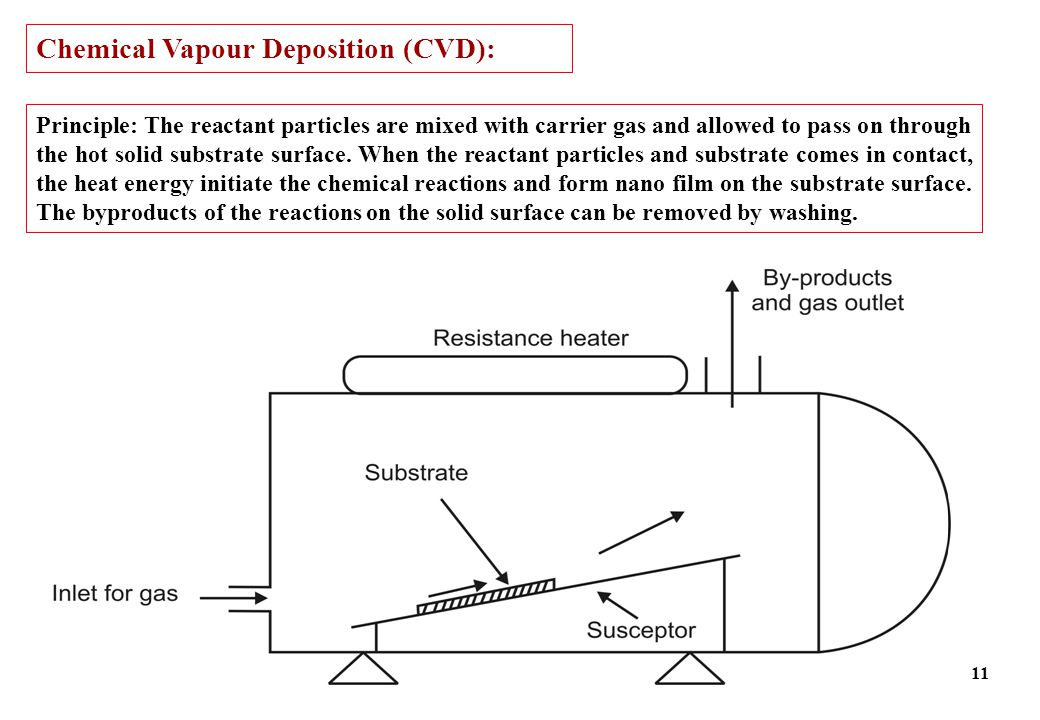 Chemical Vapour Deposition (CVD): Principle: The reactant particles are mixed with carrier gas and allowed to pass on through the hot solid substrate surface.