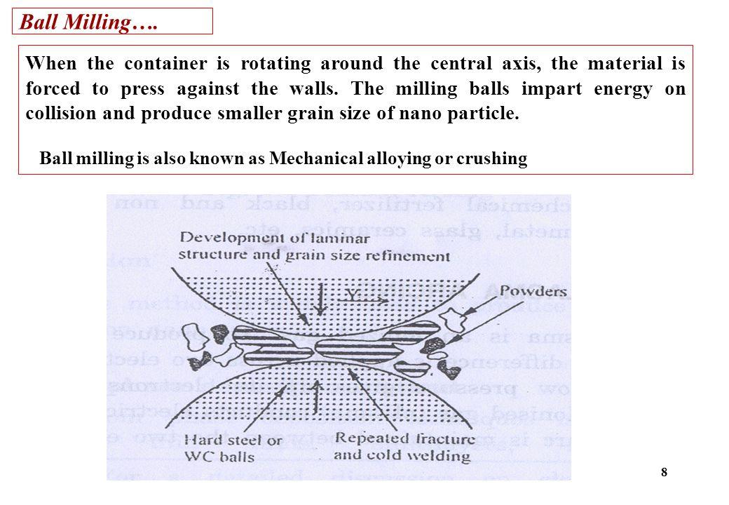 Ball Milling….