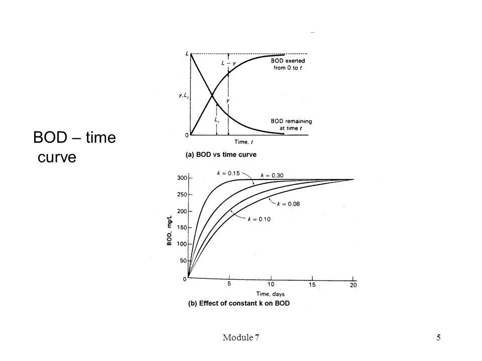 Module 75 BOD – time curve