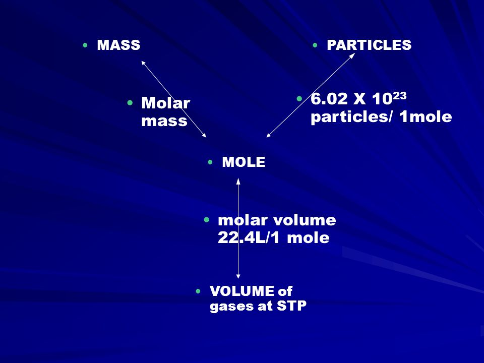 MOLE MASSPARTICLES VOLUME of gases at STP Molar mass 6.02 X 10 23 particles/ 1mole molar volume 22.4L/1 mole