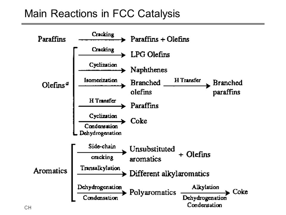 CHEE 32326.1 Main Reactions in FCC Catalysis