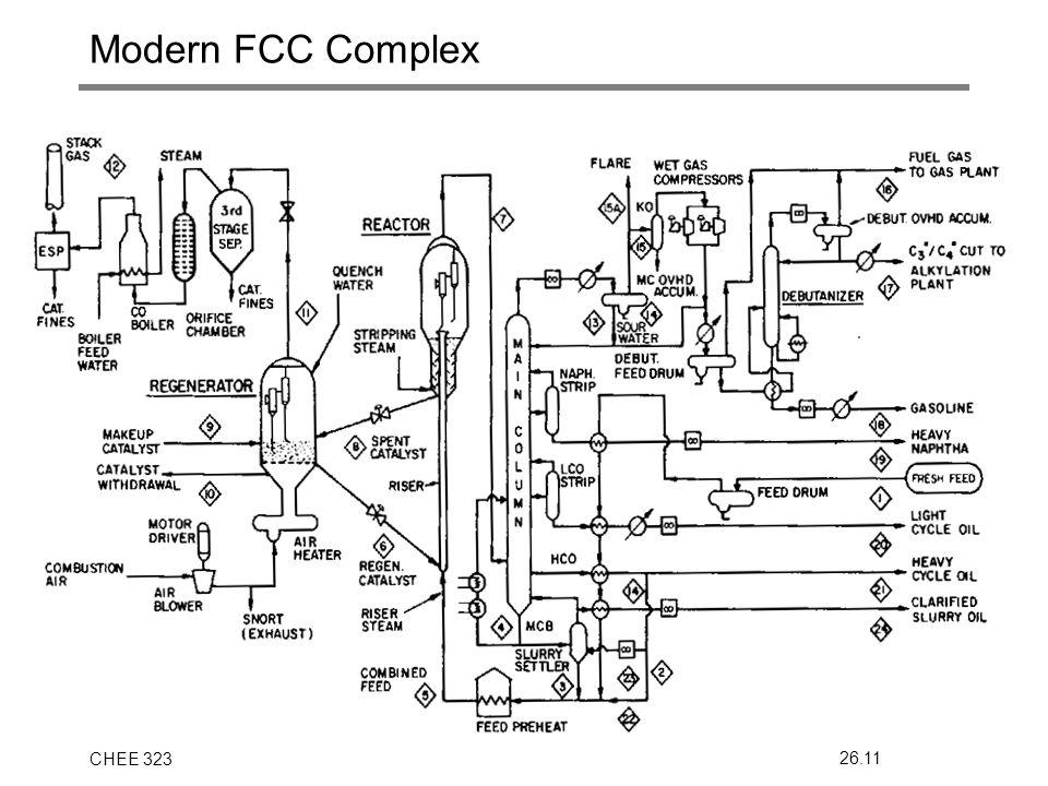 CHEE 32326.11 Modern FCC Complex
