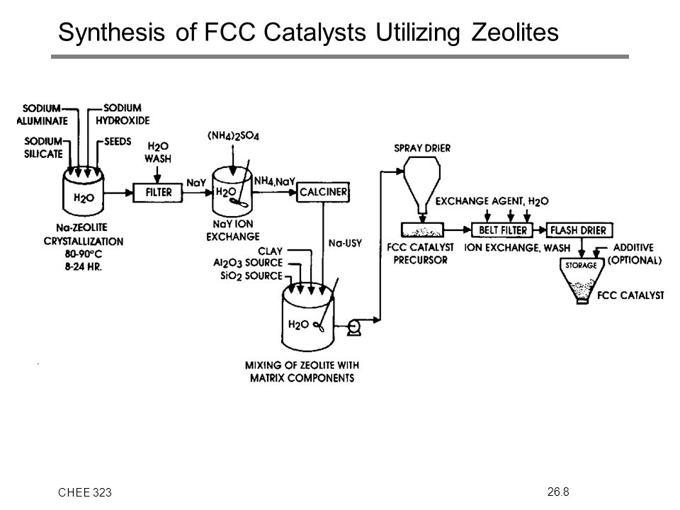 CHEE 32326.8 Synthesis of FCC Catalysts Utilizing Zeolites