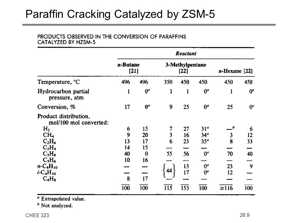 CHEE 32326.9 Paraffin Cracking Catalyzed by ZSM-5