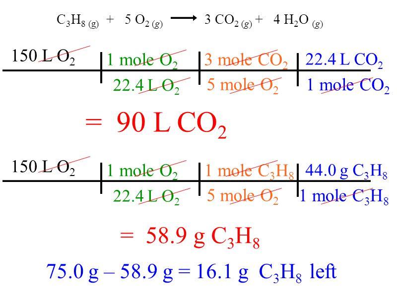 C 3 H 8 (g) + 5 O 2 (g) 3 CO 2 (g) + 4 H 2 O (g) = 58.9 g C 3 H 8 = 90 L CO 2 3 mole CO 2 5 mole O 2 1 mole O 2 22.4 L O 2 150 L O 2 22.4 L CO 2 1 mole CO 2 1 mole C 3 H 8 5 mole O 2 1 mole O 2 22.4 L O 2 150 L O 2 44.0 g C 3 H 8 1 mole C 3 H 8 75.0 g – 58.9 g = 16.1 g C 3 H 8 left