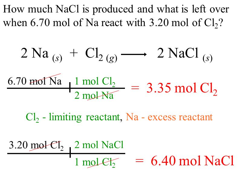 = 6.40 mol Na 1 mol Cl 2 2 mol Na 3.20 mol Cl 2 6.70 mol - 6.40 mol = 0.30 mol Na excess 2 Na (s) + Cl 2 (g) 2 NaCl (s) …when 6.70 mol of Na react with 3.20 mol of Cl 2 .