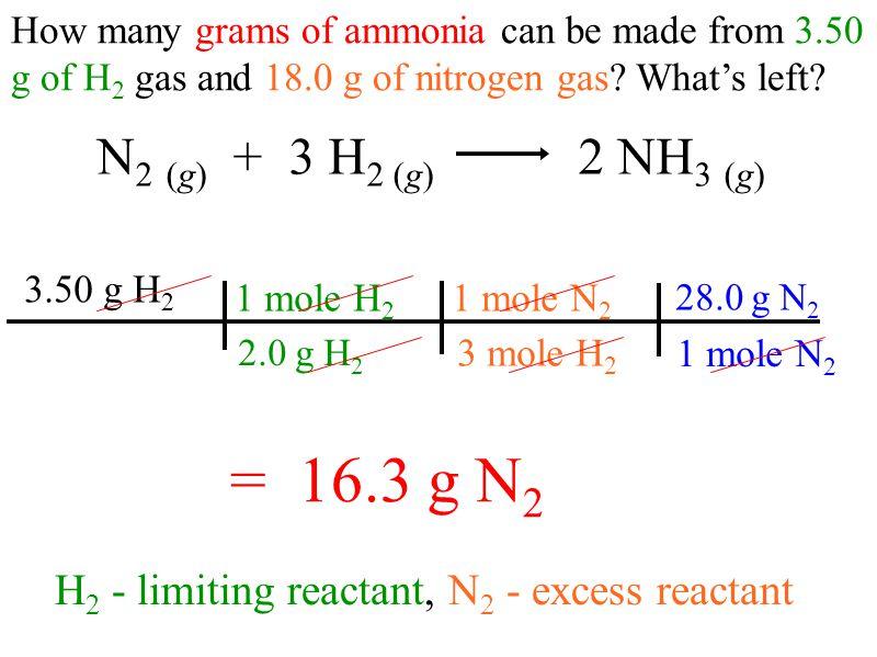 18.0 g – 16.3 g = 1.68g N 2 left N 2 (g) + 3 H 2 (g) 2 NH 3 (g) 2 mole NH 3 3 mole H 2 1 mole H 2 2.0 g H 2 3.50 g H 2 17.0 g NH 3 1 mole NH 3 = 19.8 g NH 3