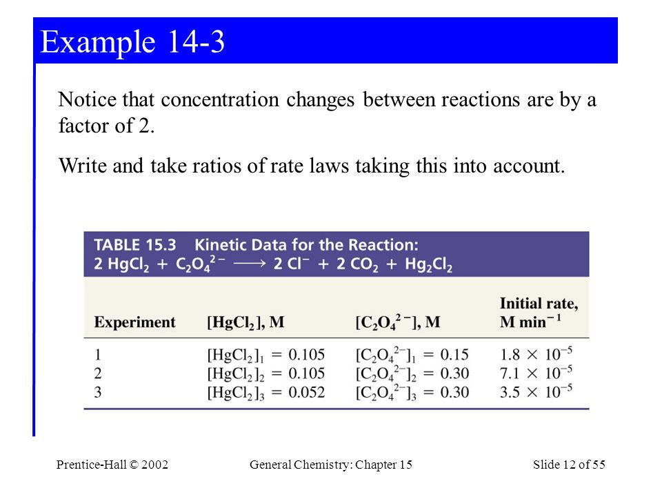 Prentice-Hall © 2002General Chemistry: Chapter 15Slide 12 of 55 Example 14-3 Notice that concentration changes between reactions are by a factor of 2.