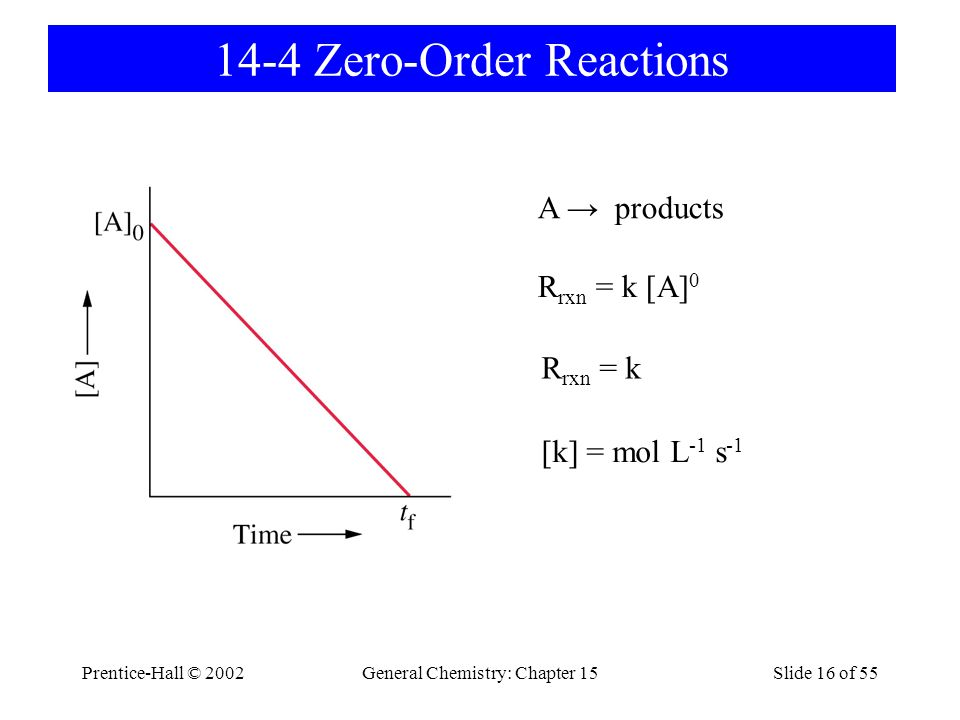 Prentice-Hall © 2002General Chemistry: Chapter 15Slide 16 of 55 14-4 Zero-Order Reactions A → products R rxn = k [A] 0 R rxn = k [k] = mol L -1 s -1