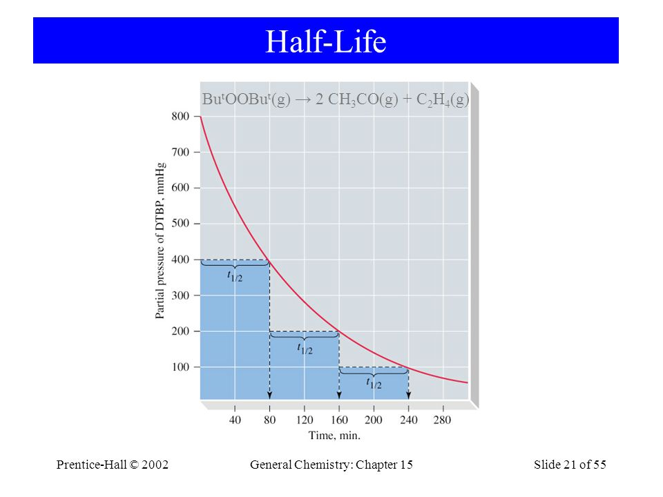 Prentice-Hall © 2002General Chemistry: Chapter 15Slide 21 of 55 Half-Life Bu t OOBu t (g) → 2 CH 3 CO(g) + C 2 H 4 (g)