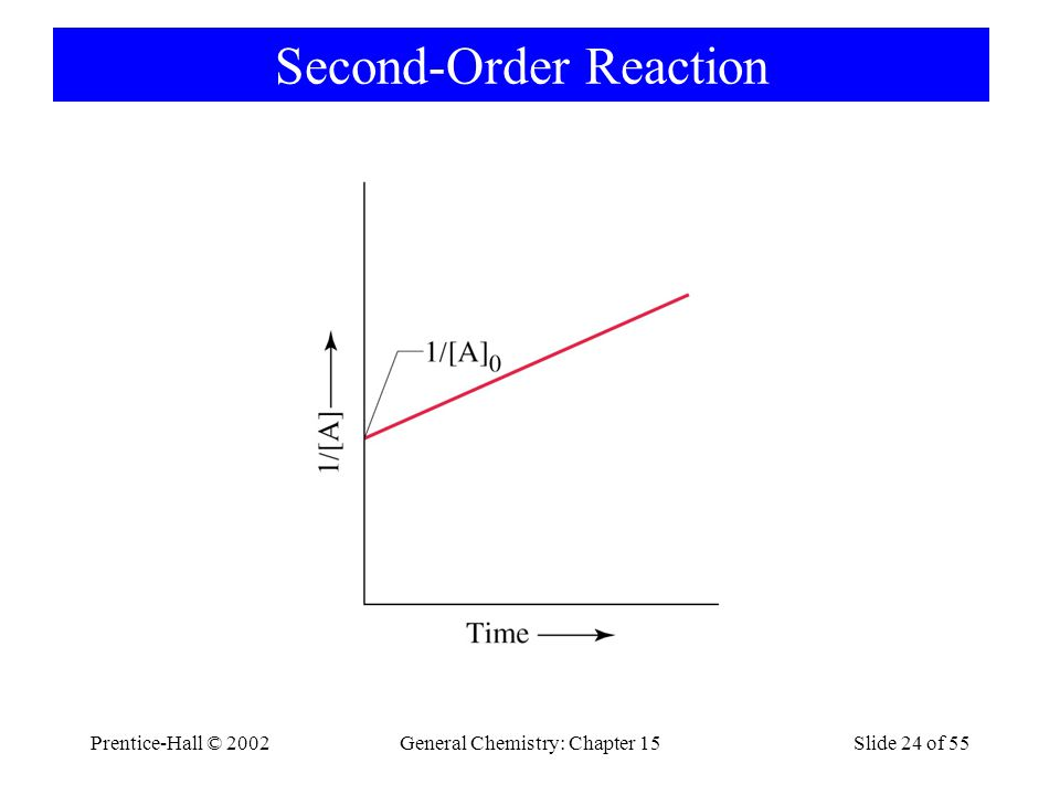 Prentice-Hall © 2002General Chemistry: Chapter 15Slide 24 of 55 Second-Order Reaction