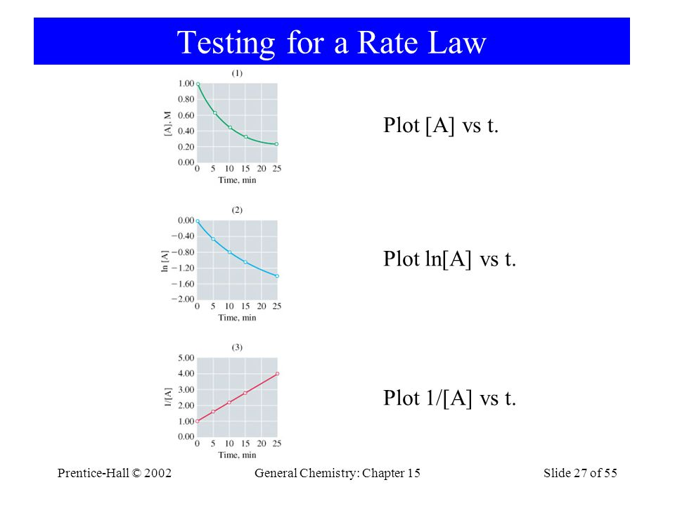 Prentice-Hall © 2002General Chemistry: Chapter 15Slide 27 of 55 Testing for a Rate Law Plot [A] vs t.