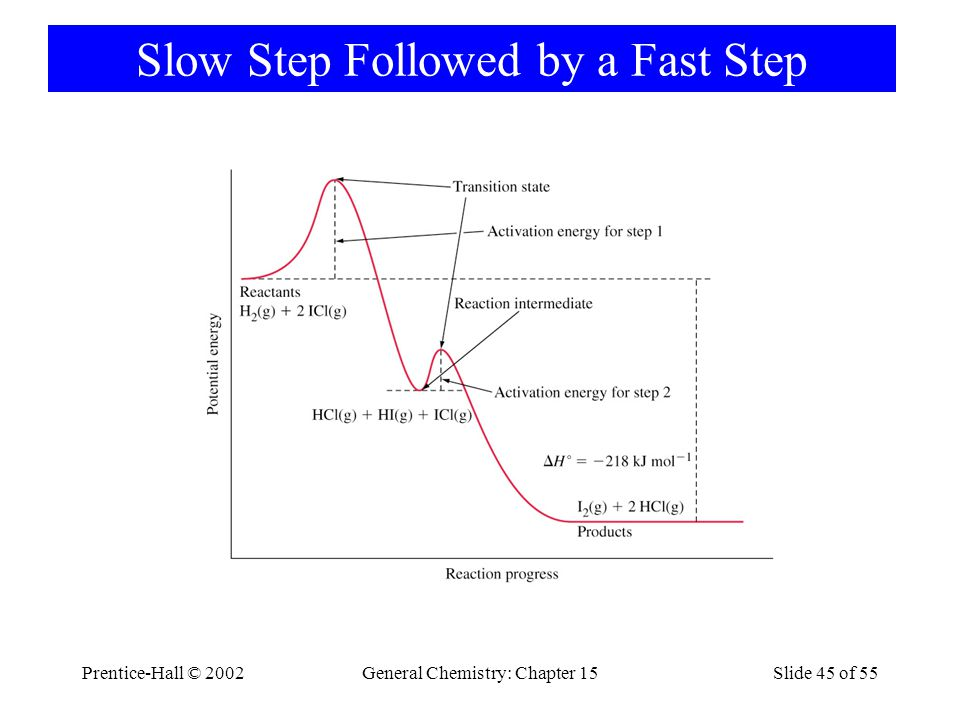 Prentice-Hall © 2002General Chemistry: Chapter 15Slide 45 of 55 Slow Step Followed by a Fast Step