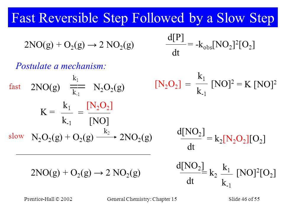 Prentice-Hall © 2002General Chemistry: Chapter 15Slide 46 of 55 Fast Reversible Step Followed by a Slow Step 2NO(g) + O 2 (g) → 2 NO 2 (g) dt = -k obs [NO 2 ] 2 [O 2 ] d[P] Postulate a mechanism: dt = k 2 [N 2 O 2 ][O 2 ] d[NO 2 ] fast 2NO(g)  N 2 O 2 (g) k1k1 k -1 slow N 2 O 2 (g) + O 2 (g) 2NO 2 (g) k2k2 dt = k 2 [NO] 2 [O 2 ] d[NO 2 ] k -1 k1k1 2NO(g) + O 2 (g) → 2 NO 2 (g) K = k -1 k1k1 = [NO] [N 2 O 2 ] = K [NO] 2 k -1 k1k1 = [NO] 2 [N 2 O 2 ]