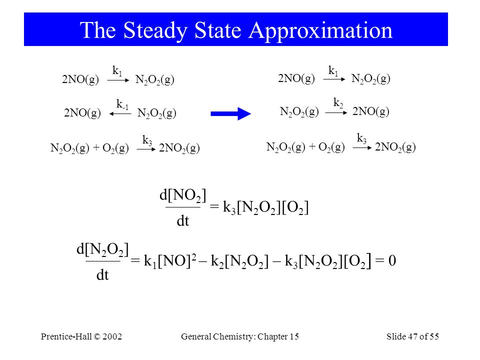 Prentice-Hall © 2002General Chemistry: Chapter 15Slide 47 of 55 The Steady State Approximation dt = k 1 [NO] 2 – k 2 [N 2 O 2 ] – k 3 [N 2 O 2 ][O 2 ] = 0 d[N 2 O 2 ] N 2 O 2 (g) + O 2 (g) 2NO 2 (g) k3k3 2NO(g) N 2 O 2 (g) k -1 k1k1 2NO(g) N 2 O 2 (g) N 2 O 2 (g) + O 2 (g) 2NO 2 (g) k3k3 N 2 O 2 (g) 2NO(g) k2k2 k1k1 2NO(g) N 2 O 2 (g) dt = k 3 [N 2 O 2 ][O 2 ] d[NO 2 ]
