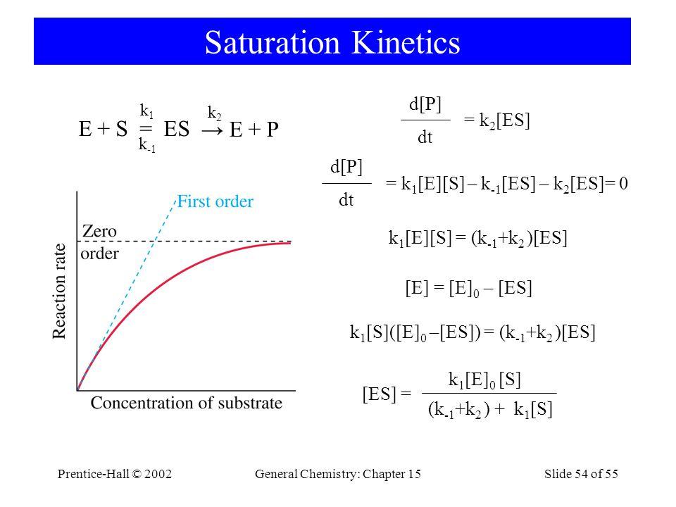 Prentice-Hall © 2002General Chemistry: Chapter 15Slide 54 of 55 Saturation Kinetics E + S = ES k1k1 k -1 → E + P k2k2 dt = k 1 [E][S] – k -1 [ES] – k 2 [ES]= 0 d[P] dt = k 2 [ES] d[P] k 1 [E][S] = (k -1 +k 2 )[ES] [E] = [E] 0 – [ES] k 1 [S]([E] 0 –[ES]) = (k -1 +k 2 )[ES] (k -1 +k 2 ) + k 1 [S] k 1 [E] 0 [S] [ES] =