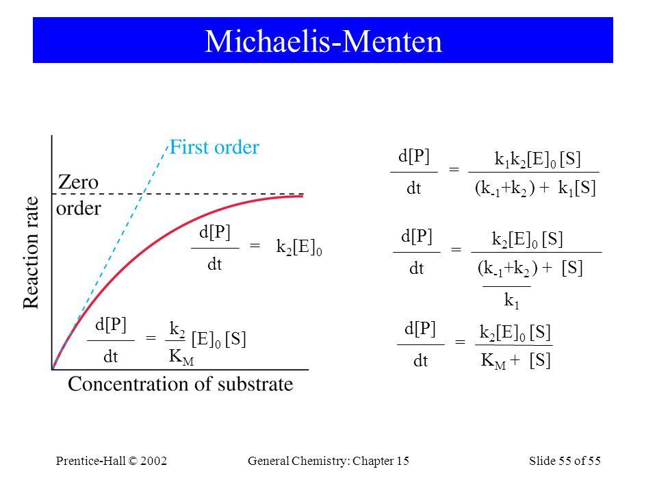 Prentice-Hall © 2002General Chemistry: Chapter 15Slide 55 of 55 Michaelis-Menten dt = d[P] (k -1 +k 2 ) + k 1 [S] k 1 k 2 [E] 0 [S] dt = d[P] (k -1 +k 2 ) + [S] k 2 [E] 0 [S] k1k1 dt = d[P] K M + [S] k 2 [E] 0 [S] dt = d[P] k 2 [E] 0 dt = d[P] KMKM k2k2 [E] 0 [S]