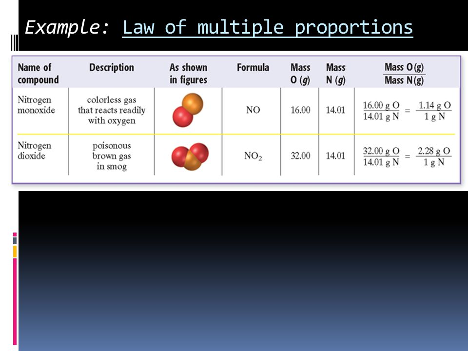 Dalton's Atomic Theory 1.All matter is composed of extremely small particles called atoms 2.