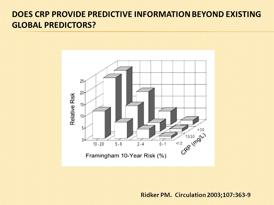 DOES CRP PROVIDE PREDICTIVE INFORMATION BEYOND EXISTING GLOBAL PREDICTORS? Ridker PM. Circulation 2003;107:363-9
