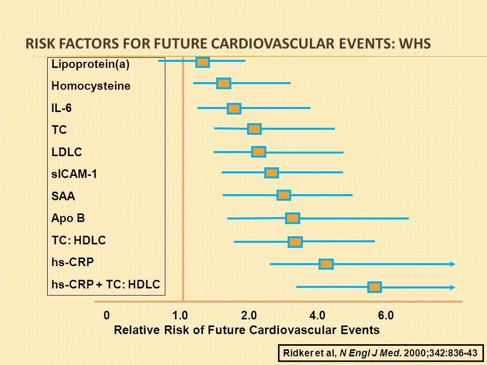 RISK FACTORS FOR FUTURE CARDIOVASCULAR EVENTS: WHS 01.02.04.06.0 Lipoprotein(a) Homocysteine IL-6 TC LDLC sICAM-1 SAA Apo B TC: HDLC hs-CRP hs-CRP + T