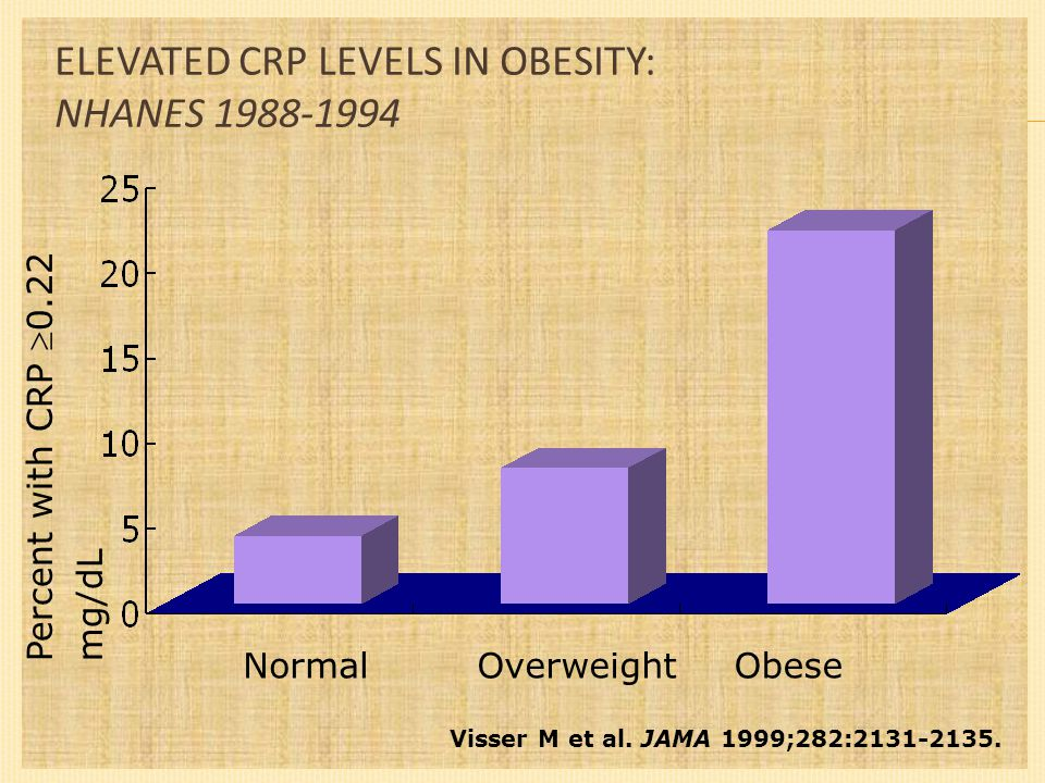ELEVATED CRP LEVELS IN OBESITY: NHANES 1988-1994 Visser M et al.