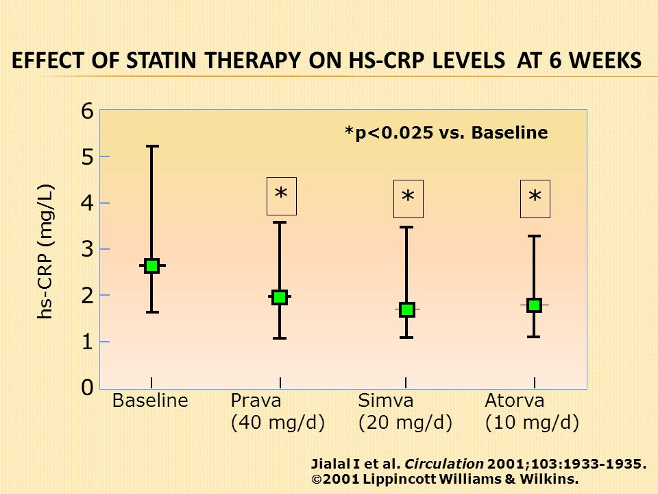 hs-CRP (mg/L) EFFECT OF STATIN THERAPY ON HS-CRP LEVELS AT 6 WEEKS Jialal I et al. Circulation 2001;103:1933-1935. 2001 Lippincott Williams & Wilkins