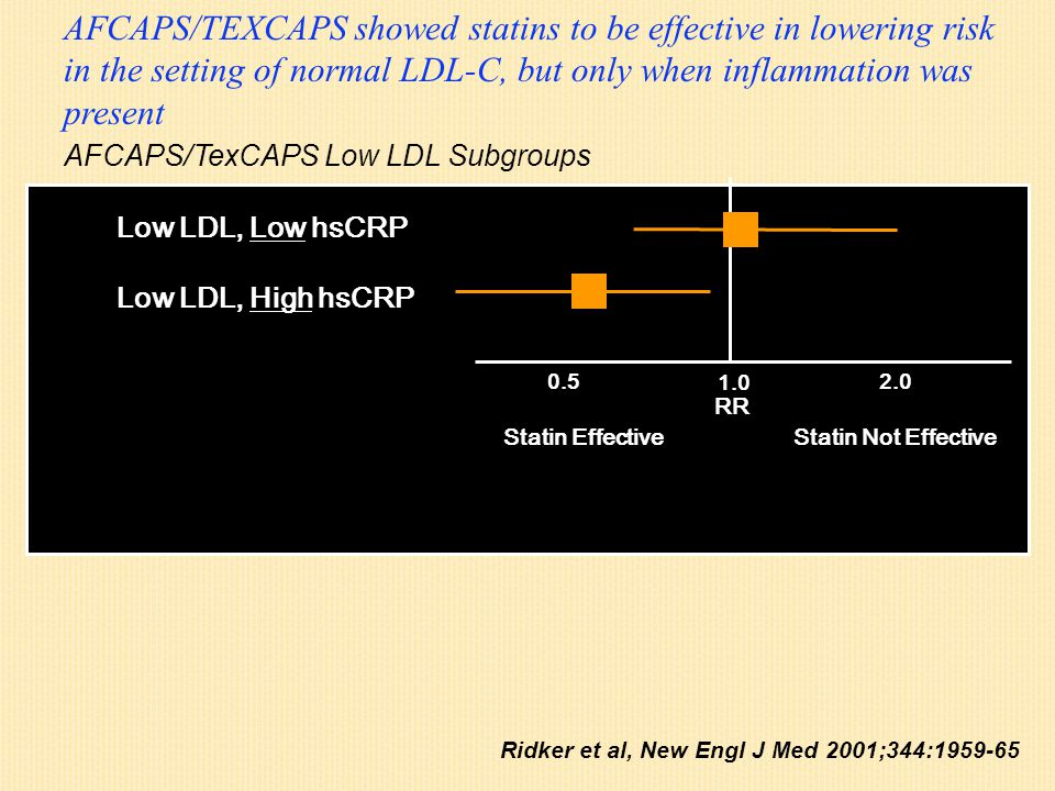 Ridker et al, New Engl J Med 2001;344:1959-65 Low LDL, Low hsCRP Low LDL, High hsCRP Statin EffectiveStatin Not Effective 1.0 2.0 0.5 [A] [B] Low LDL, Low hsCRP Low LDL, High hsCRP Statin EffectiveStatin Not Effective 1.0 2.0 0.5 AFCAPS/TexCAPS Low LDL Subgroups RR AFCAPS/TEXCAPS showed statins to be effective in lowering risk in the setting of normal LDL-C, but only when inflammation was present
