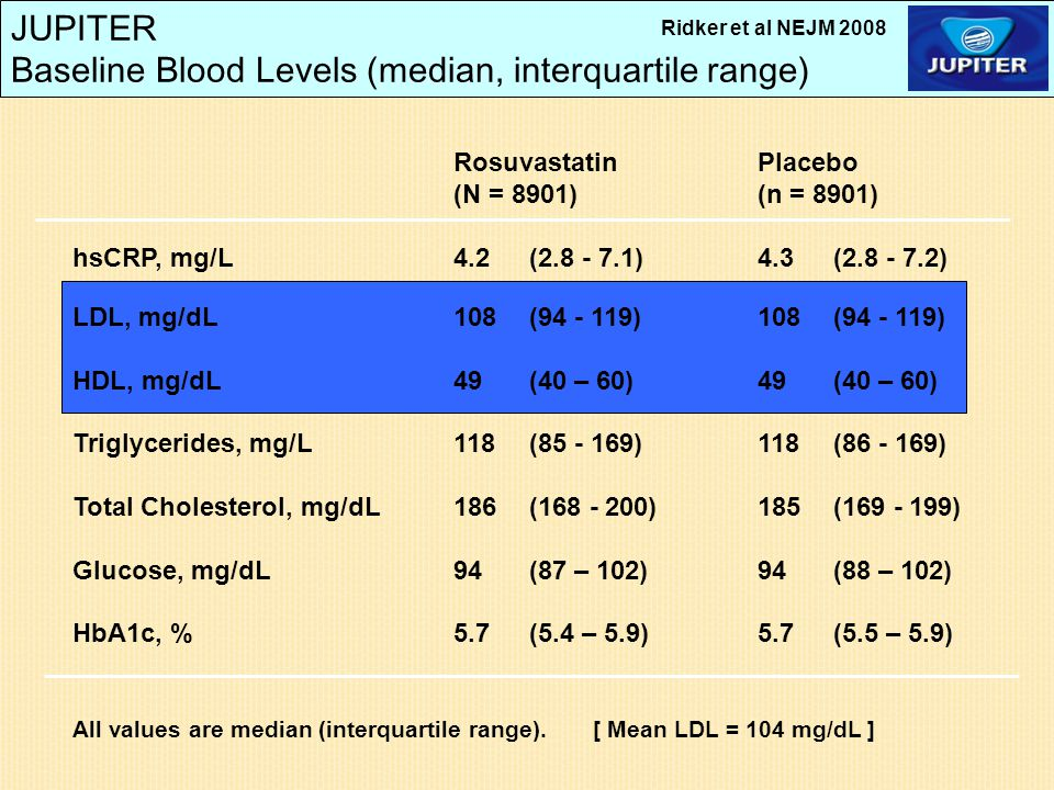JUPITER Baseline Blood Levels (median, interquartile range) RosuvastatinPlacebo (N = 8901)(n = 8901) hsCRP, mg/L4.2(2.8 - 7.1)4.3 (2.8 - 7.2) LDL, mg/dL 108 (94 - 119)108(94 - 119) HDL, mg/dL49(40 – 60)49(40 – 60) Triglycerides, mg/L118(85 - 169)118 (86 - 169) Total Cholesterol, mg/dL186 (168 - 200)185(169 - 199) Glucose, mg/dL94(87 – 102)94(88 – 102) HbA1c, %5.7(5.4 – 5.9)5.7 (5.5 – 5.9) All values are median (interquartile range).