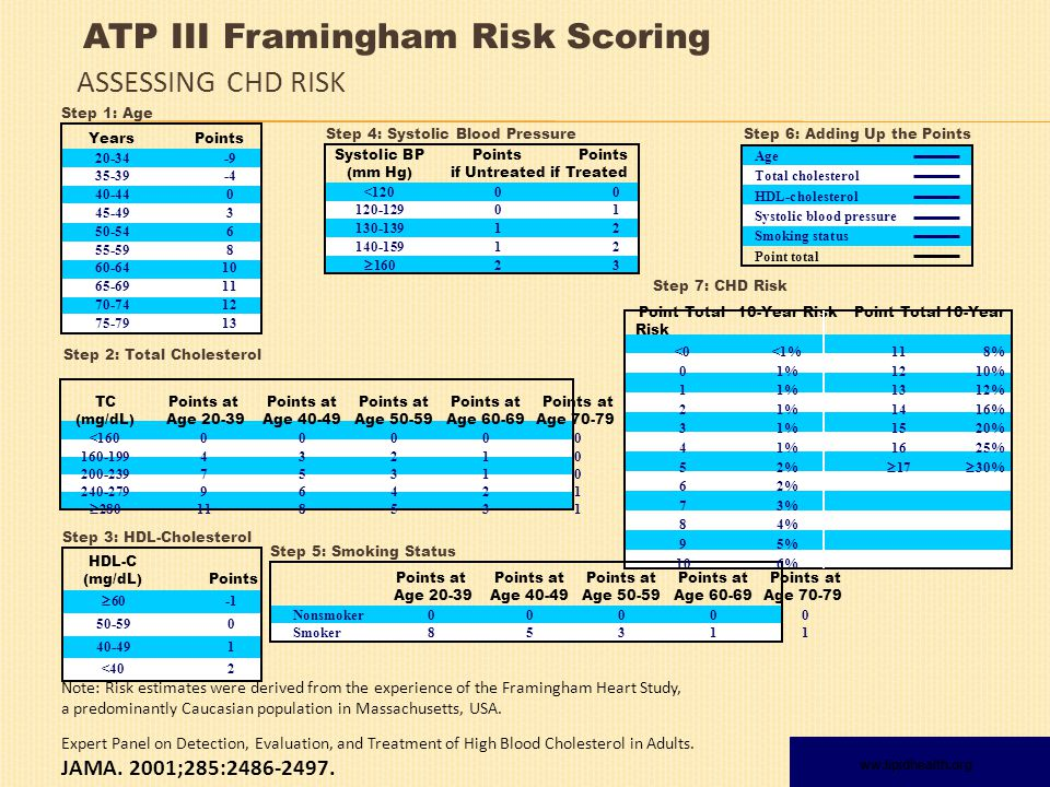 Note: Risk estimates were derived from the experience of the Framingham Heart Study, a predominantly Caucasian population in Massachusetts, USA.