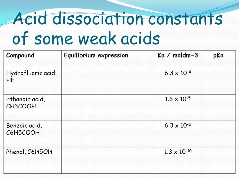 Acid dissociation constants of some weak acids CompoundEquilibrium expressionKa / moldm-3pKa Hydrofluoric acid, HF 6.3 x 10 -4 Ethanoic acid, CH3COOH