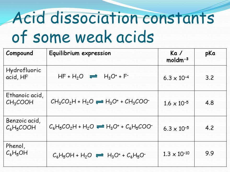 Acid dissociation constants of some weak acids CompoundEquilibrium expressionKa / moldm -3 pKa Hydrofluoric acid, HF 6.3 x 10 -4 Ethanoic acid, CH 3 C