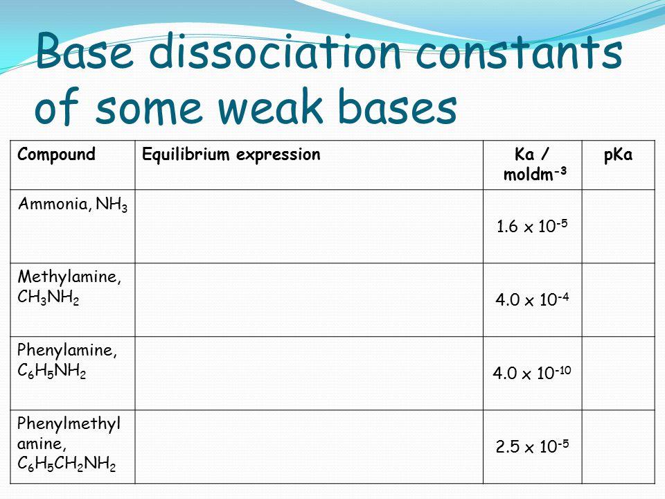 Base dissociation constants of some weak bases CompoundEquilibrium expressionKa / moldm -3 pKa Ammonia, NH 3 1.6 x 10 -5 Methylamine, CH 3 NH 2 4.0 x
