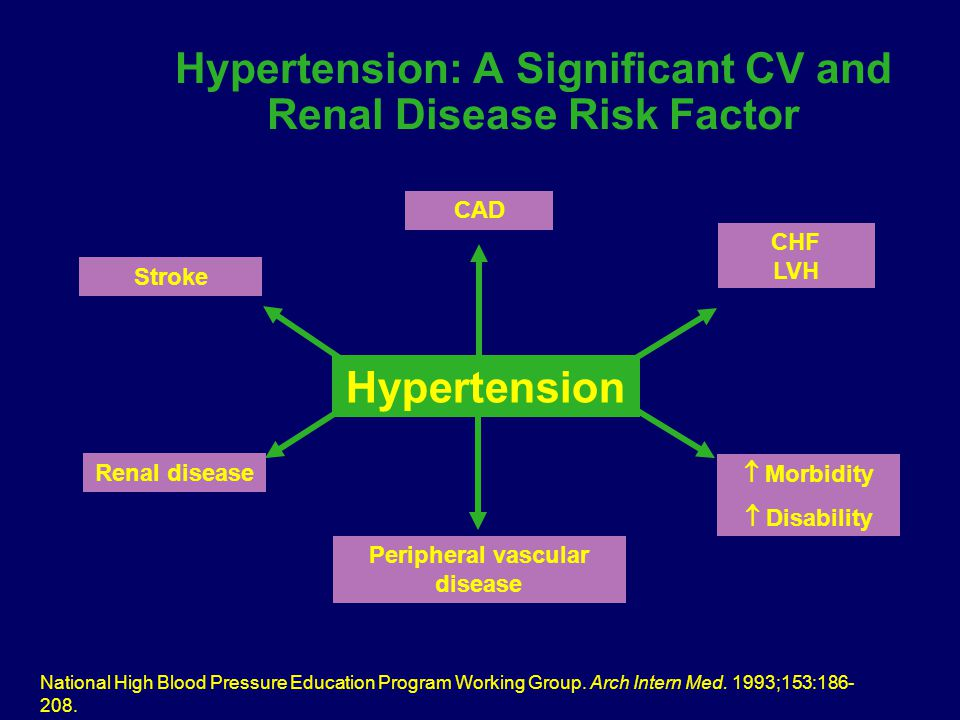 Peripheral vascular disease  Morbidity  Disability Renal disease CAD CHF LVH Stroke Hypertension National High Blood Pressure Education Program Working Group.