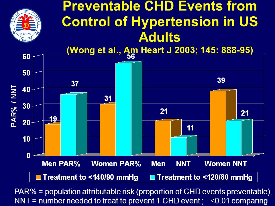 Preventable CHD Events from Control of Hypertension in US Adults (Wong et al., Am Heart J 2003; 145: 888-95) PAR% = population attributable risk (proportion of CHD events preventable), NNT = number needed to treat to prevent 1 CHD event ; <0.01 comparing men and women for PAR%