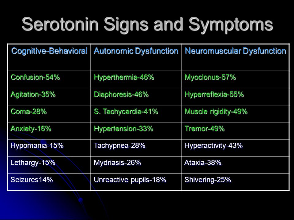 Serotonin Signs and Symptoms Cognitive-Behavioral Autonomic Dysfunction Neuromuscular Dysfunction Confusion-54%Hyperthermia-46%Myoclonus-57% Agitation