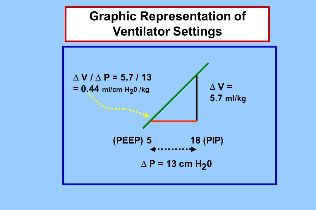 (PEEP) 518 (PIP)  P = 13 cm H 2 0  V = 5.7 ml/kg  V /  P = 5.7 / 13 = 0.44 ml/cm H 2 0 /kg Graphic Representation of Ventilator Settings