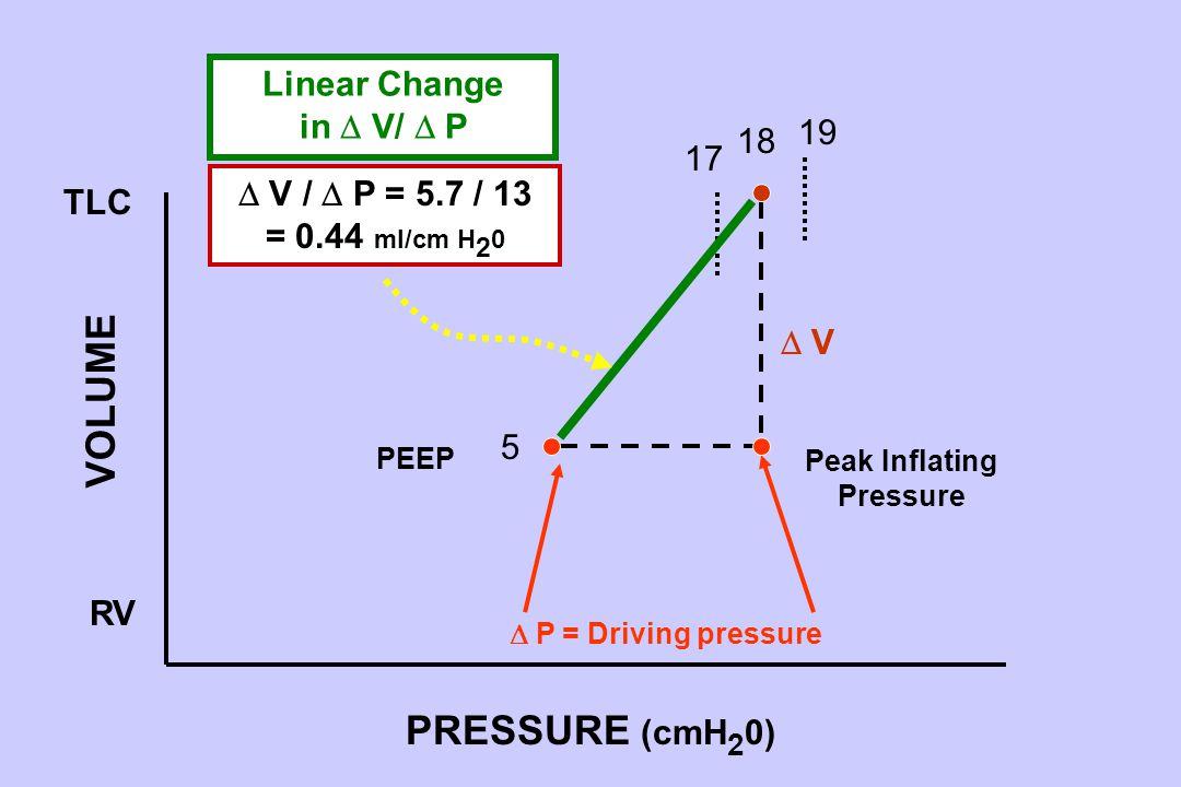 5 TLC RV 19  P = Driving pressure  V V PRESSURE (cmH 2 0) VOLUME Peak Inflating Pressure PEEP 18 17 Linear Change in  V/  P  V /  P = 5.7 / 13 = 0.44 ml/cm H 2 0