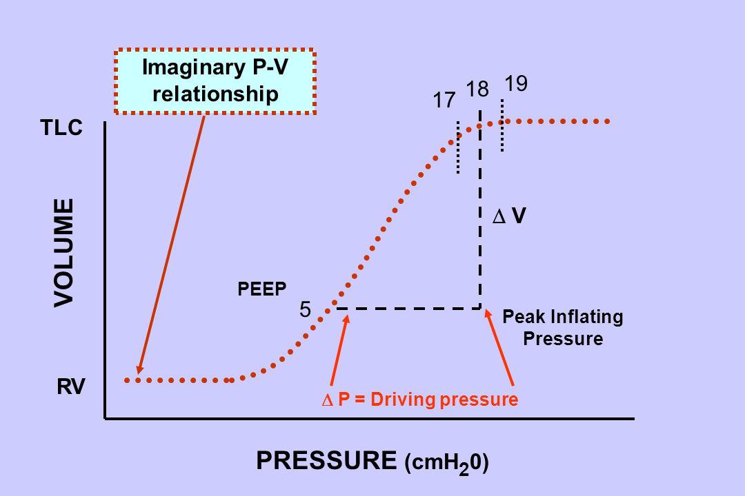 5 TLC RV 19  P = Driving pressure  V V PRESSURE (cmH 2 0) VOLUME Peak Inflating Pressure PEEP 18 17 Imaginary P-V relationship