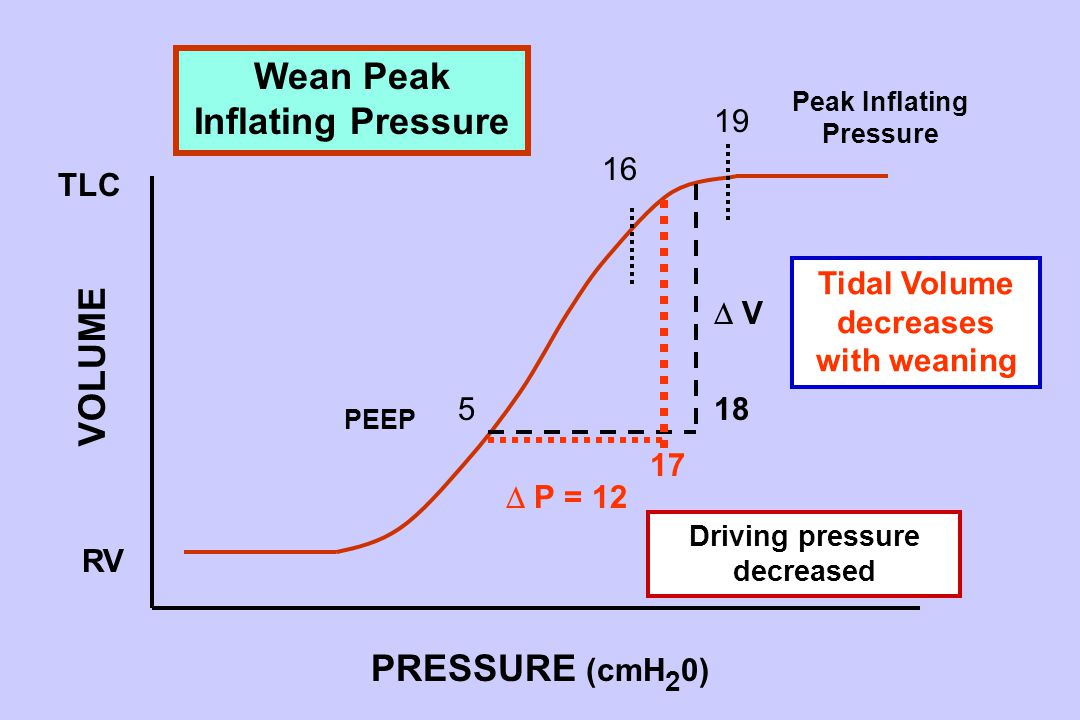 5 17 18 TLC RV 19 16  P = 12  V V PRESSURE (cmH 2 0) VOLUME Peak Inflating Pressure PEEP Wean Peak Inflating Pressure Tidal Volume decreases with weaning Driving pressure decreased