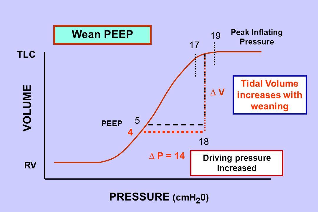 5 18 TLC RV 19 17  P = 14  V V PRESSURE (cmH 2 0) VOLUME Peak Inflating Pressure PEEP 4 Wean PEEP Tidal Volume increases with weaning Driving pressure increased